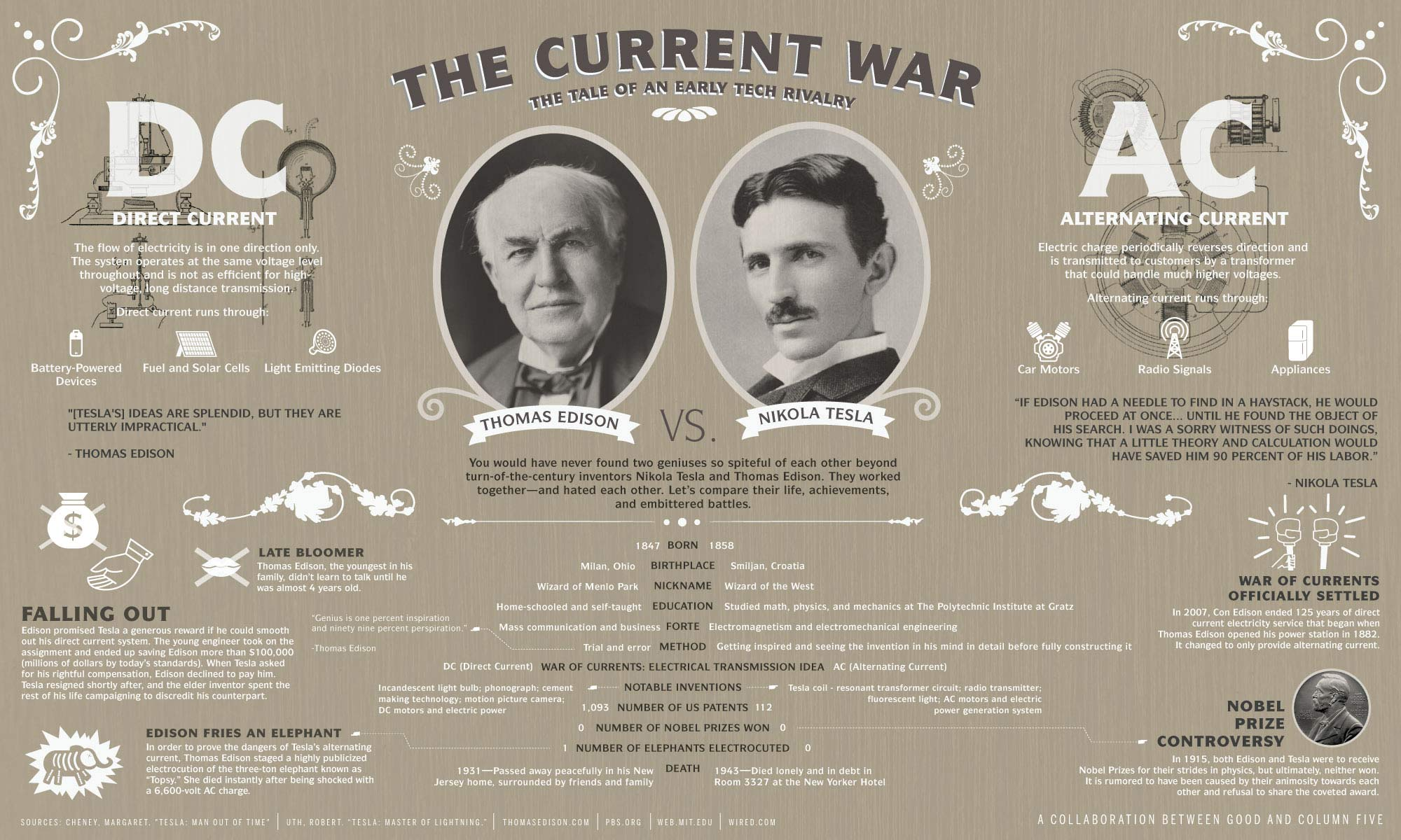 Film - The Current War - date e dati - Nicholas Tesla vs Thomas Edison