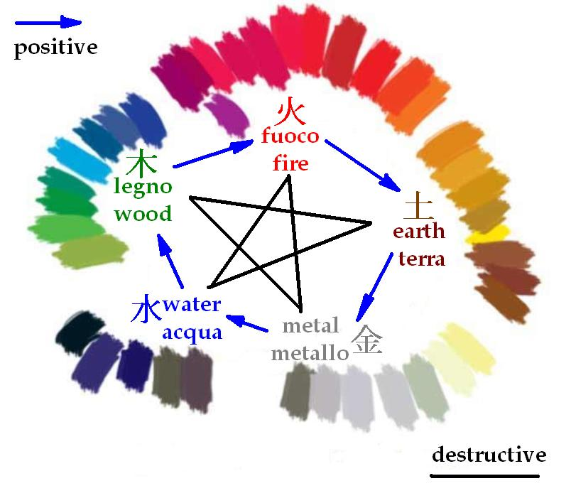 Feng shui - destructive-positive 5 elements